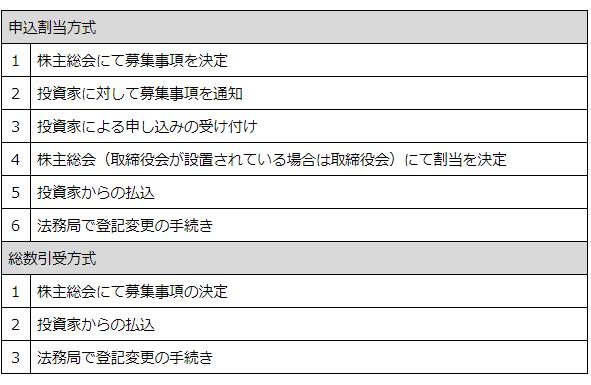 申込割当方式と総数引受方式それぞれの手順