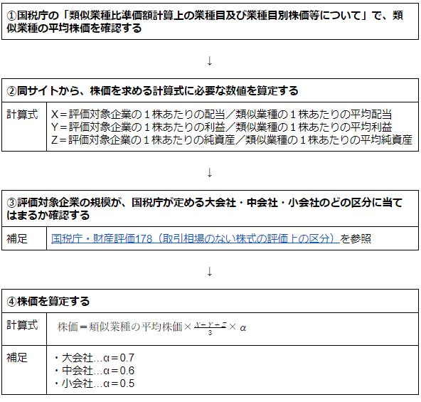 株価 算定 公認 会計士2.png
