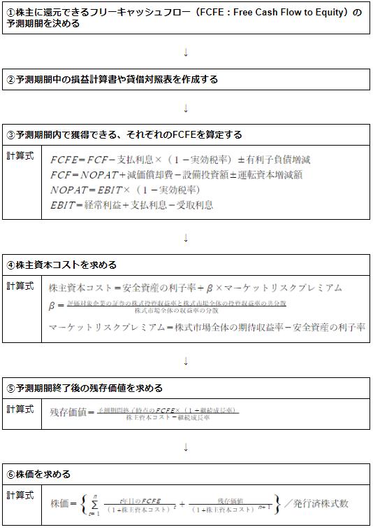 エクイティDCF法の計算手順