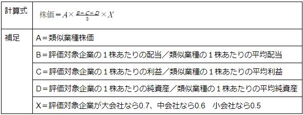 類似業種比準方式の計算手順