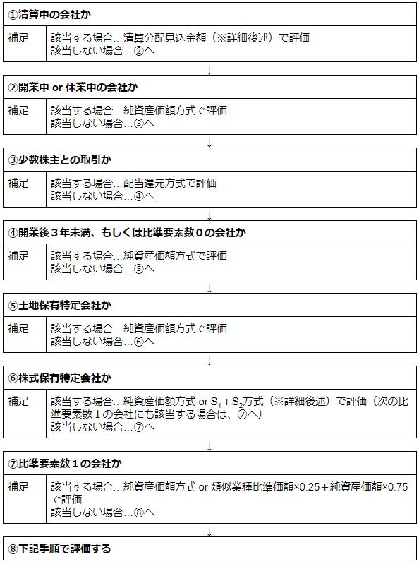 国税庁が定める算定方式選択の手順