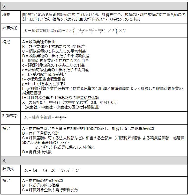 S1+S2方式における計算手順