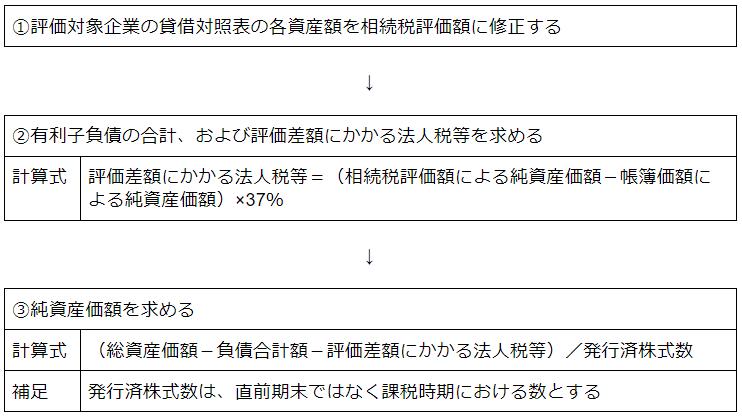 純資産価額方式の株価算定手順