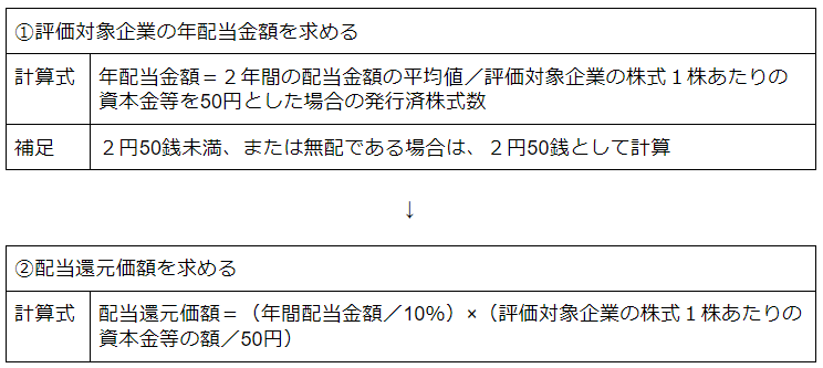 配当還元価額方式による株価算定手順