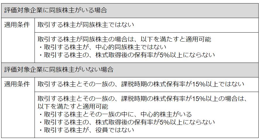 株価 算定 未 上場4.png
