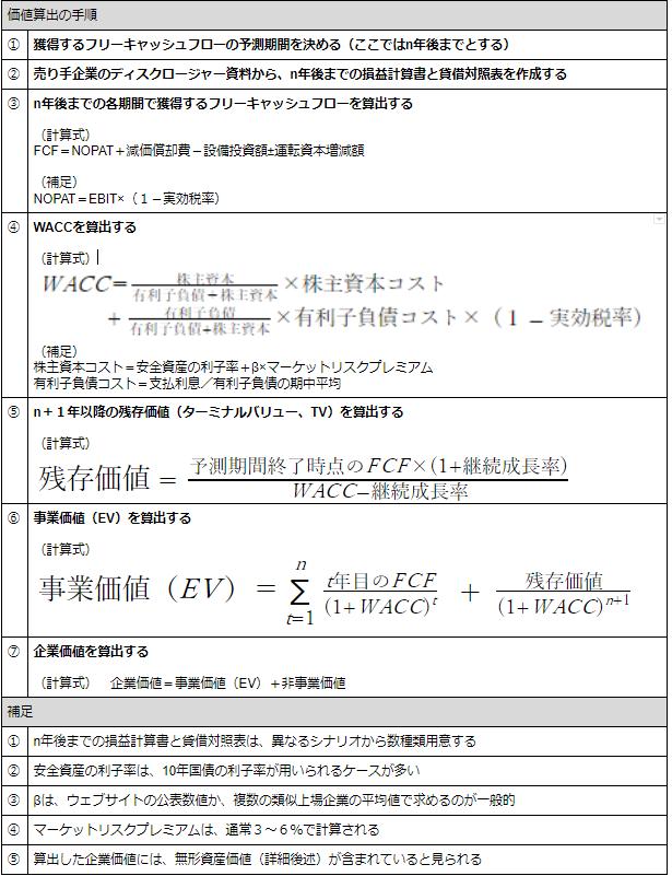 エンタープライズDCF法の計算手順