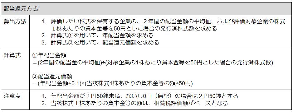 2.配当還元方式の計算手順.png