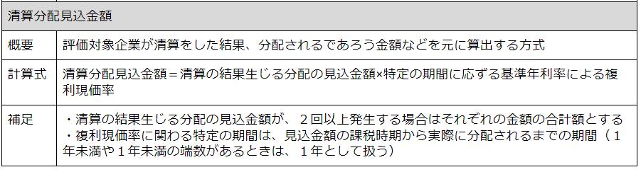 7.清算分配見込金額での計算手順.png