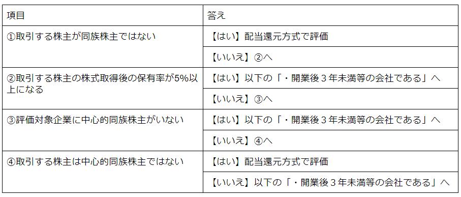 同族会社か否かによるフローチャート詳細版(同族株主がいるケース).png