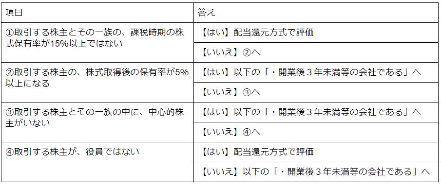 同族会社か否かによるフローチャート詳細版(同族株主がいないケース).png