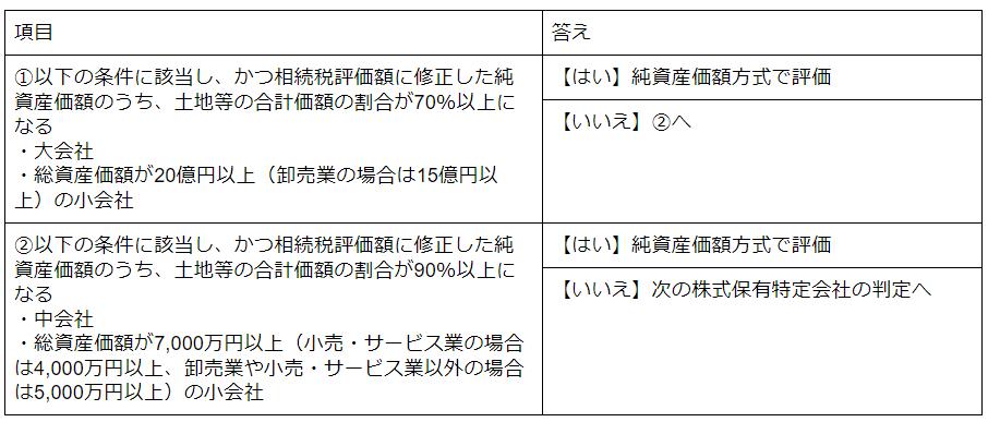 土地保有特定会社の判定.png