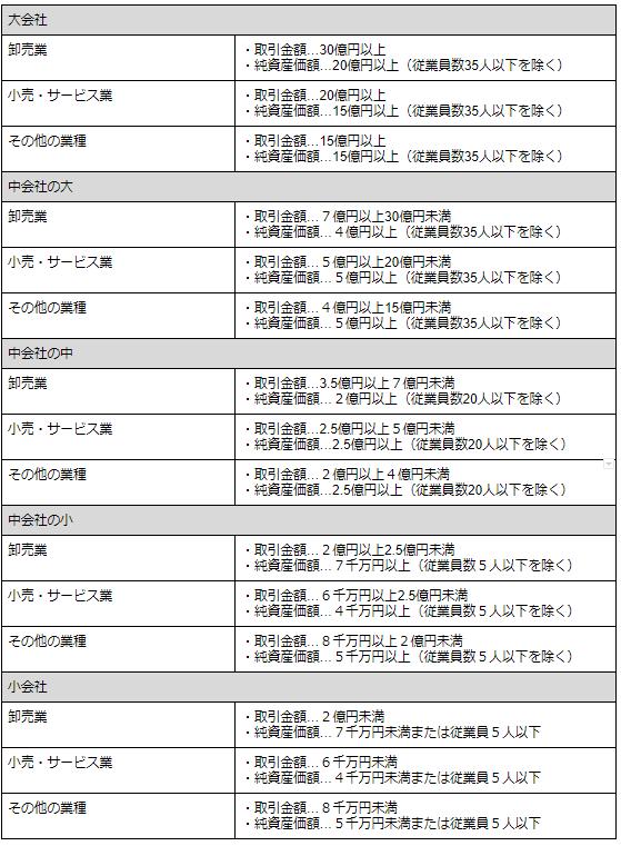 大会社・中会社・小会社の判別フロー.png