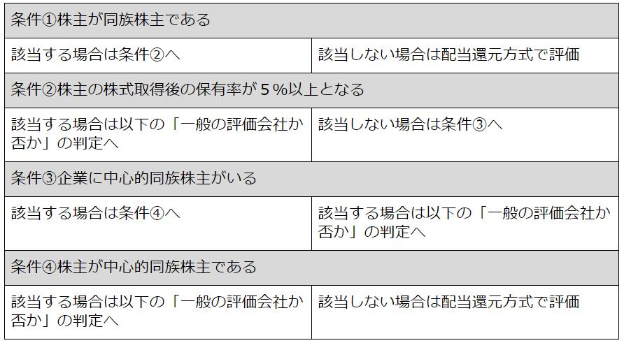 同族会社か否かによるフローチャート詳細版2(同族株主がいるケース).png