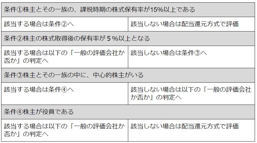 同族会社か否かによるフローチャート詳細版2(同族株主がいないケース).png
