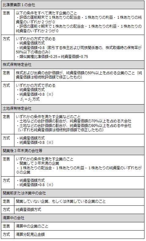 特例的評価方式が適用される会社一覧.png