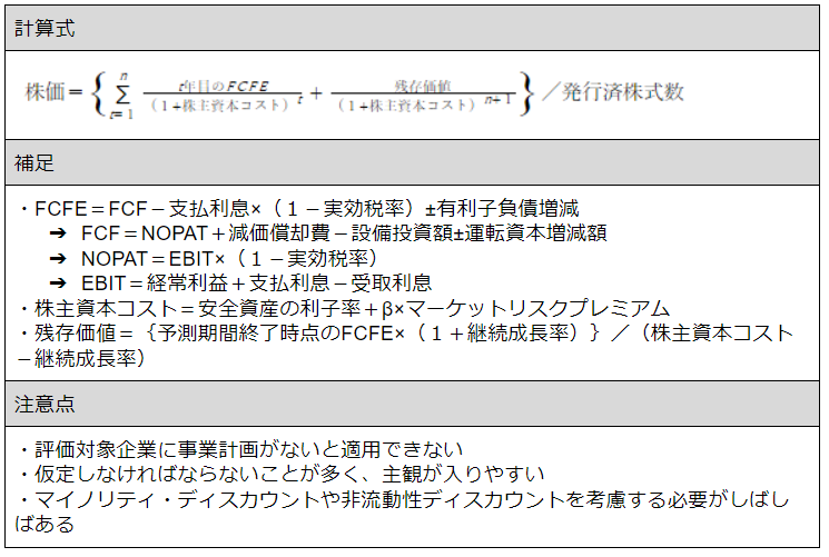 エクイティDCF法の計算式.png