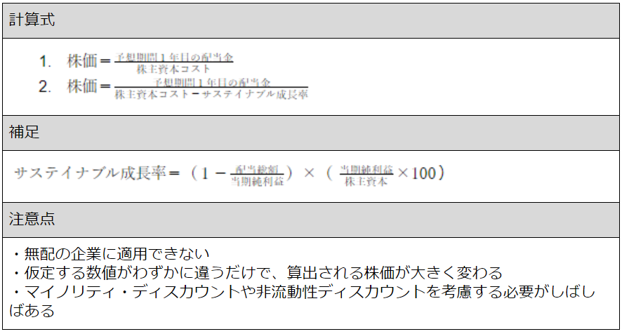 DDMの計算式.png