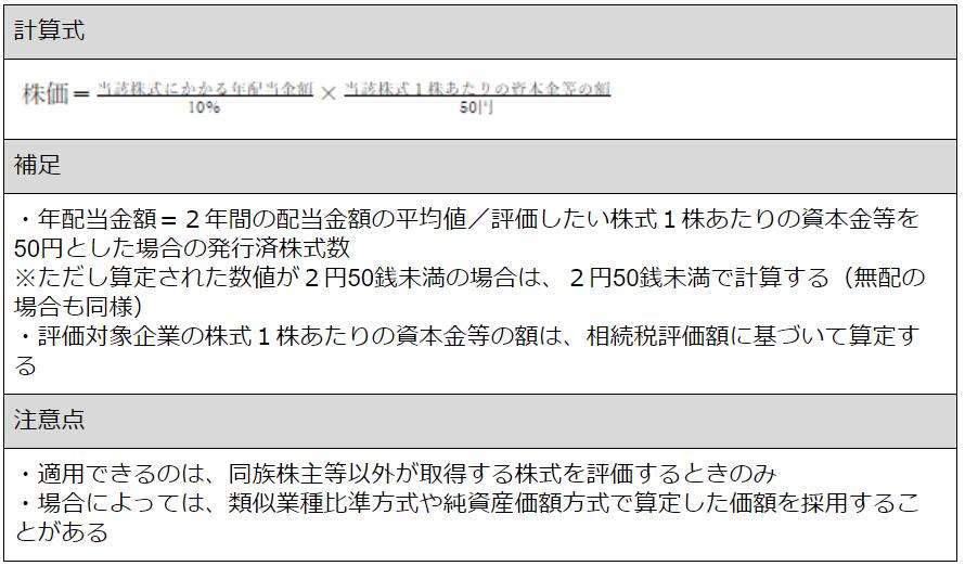 配当還元方式の計算式.png
