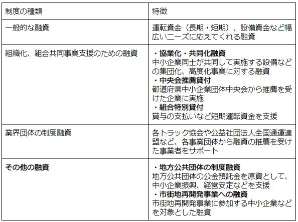 公的融資による資金調達の方法一覧と特徴