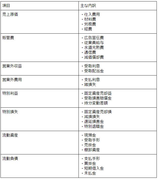 入力項目分類