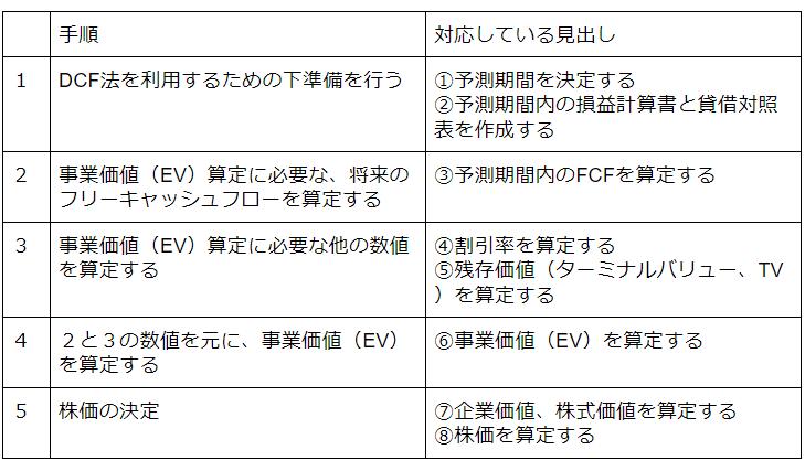 DCF法の計算ステップ