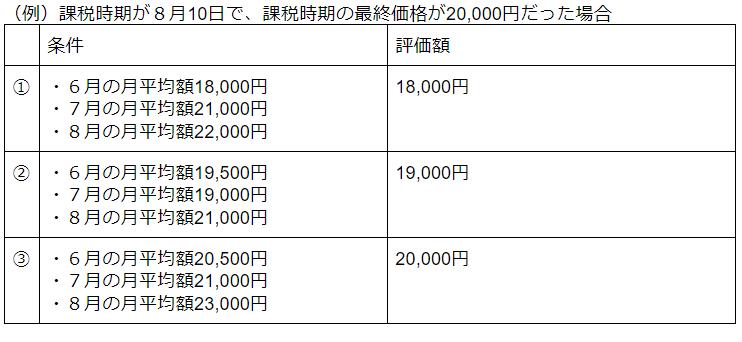 課税時期が8月10日で、課税時期の最終価格が20,000円だった場合の株価評価