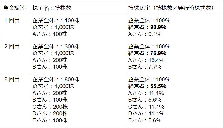持株比率の変動