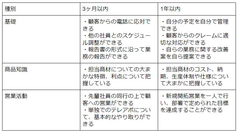スキルマップ例