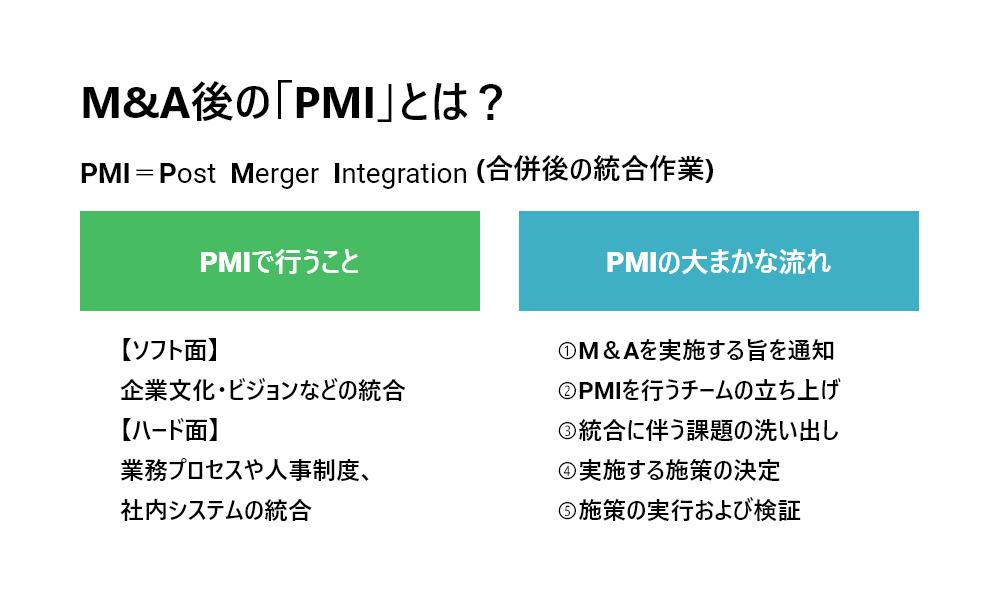 M&A後に必要となる「PMI」とは何か?