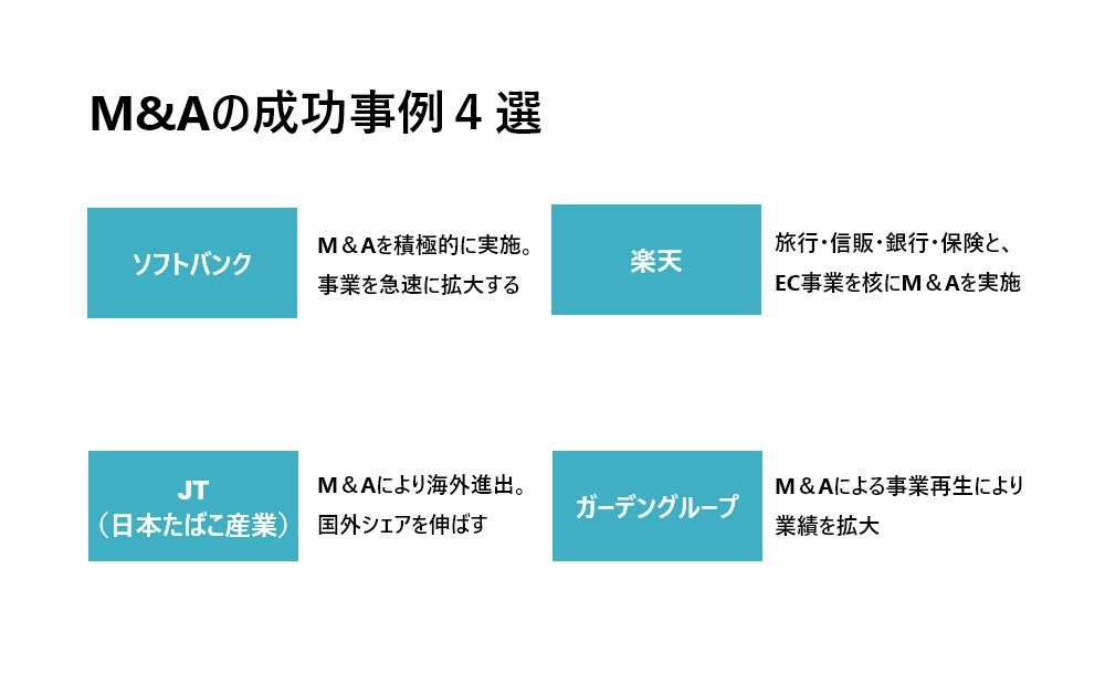 M&Aの成功事例4選