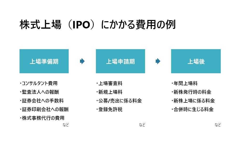 IPO(株式上場)にかかる費用の例