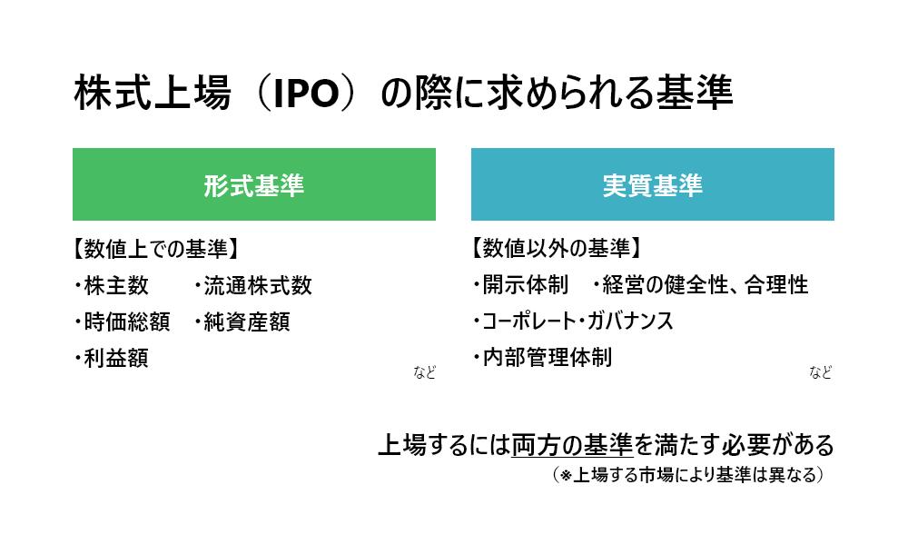 株式上場(IPO)の際に求められる基準