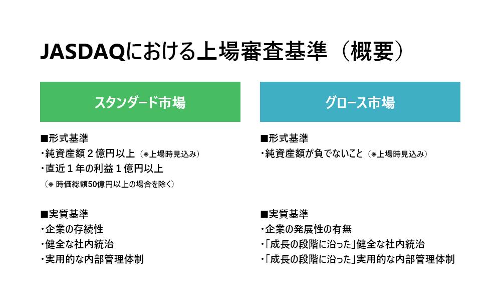 JASDAQにおける上場審査基準