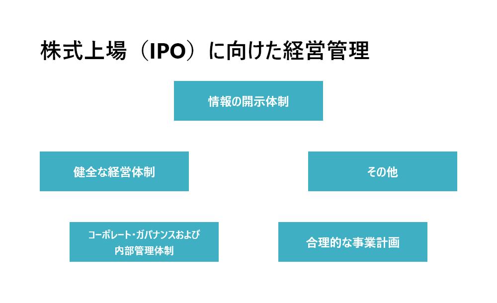 株式上場(IPO)において整備すべき経営管理制度