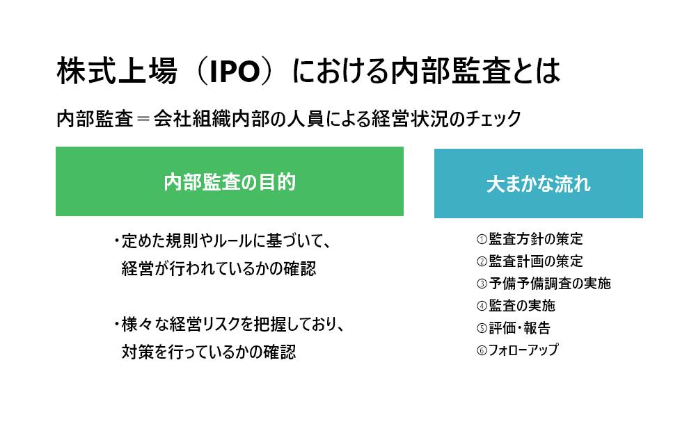 株式上場(IPO)に必要となる内部監査の概要と流れ