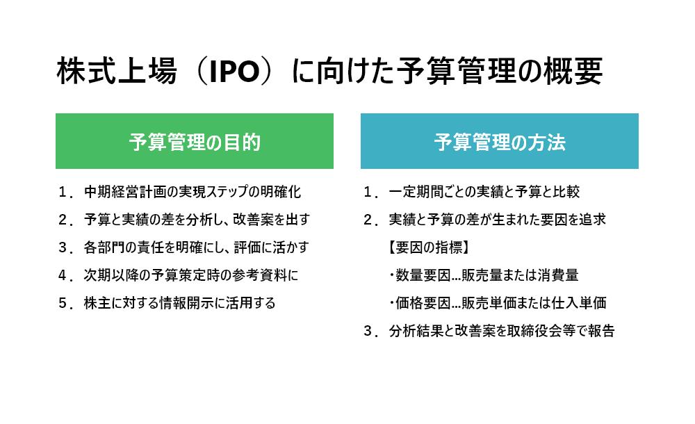 株式上場(IPO)に向けた予算管理の概要