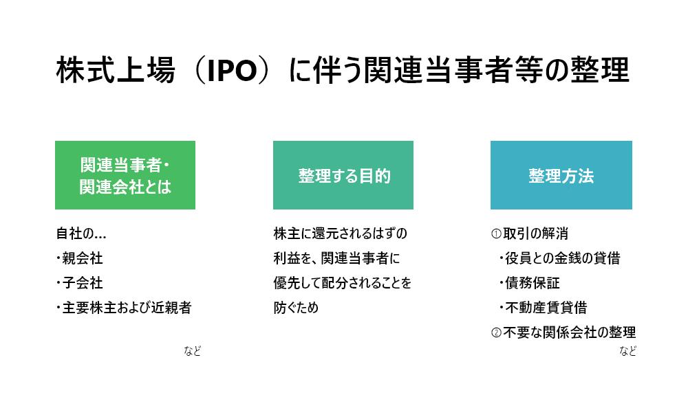株式上場(IPO)に伴う関連当事者・関連会社の整理とは