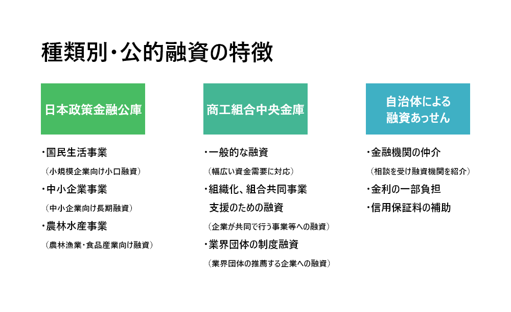 公的融資の種類と特徴
