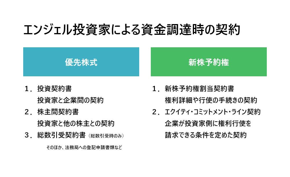 エンジェル投資家による資金調達時の契約