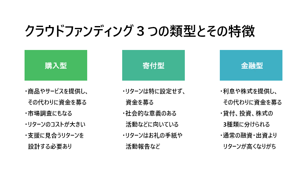 クラウドファンディング3つの類型とその特徴