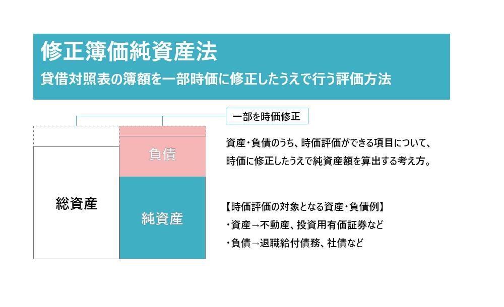 修正簿価純資産法