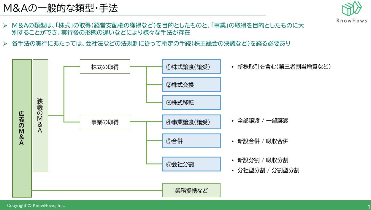 MAの類型・手法についてSam.png