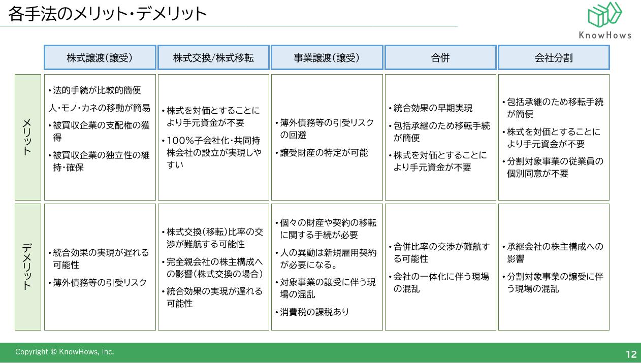 MAの類型・手法について3Sam.png