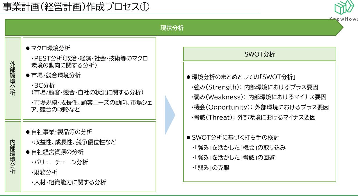 事業計画作成プロセスSam2.png